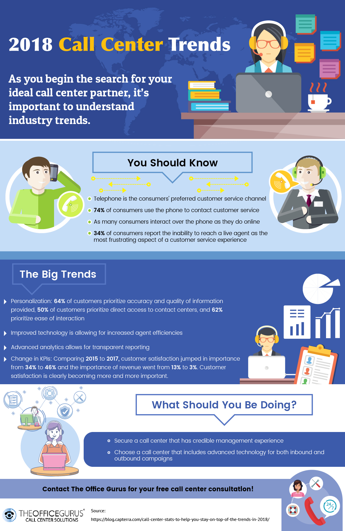 2018 Call Center Trends An Infographic