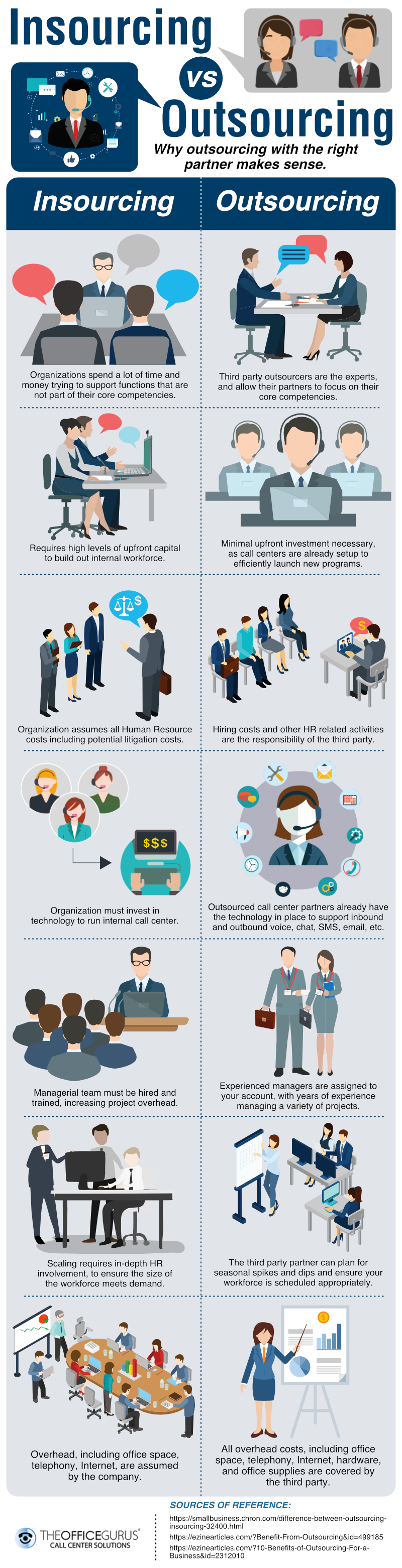 Insourcing vs Outsourcing – Why Outsourcing With The Right Partner Makes Sense